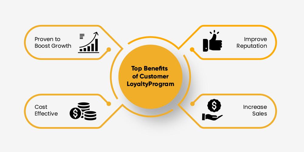 Customer Loyalty Programme