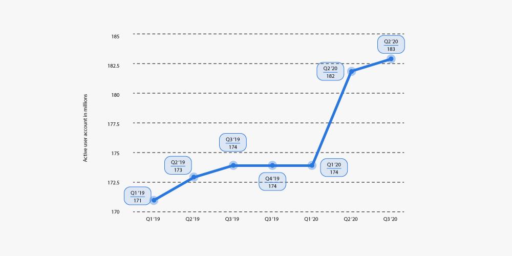 eBay user base increase