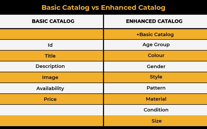 types of Facebook product catalog
