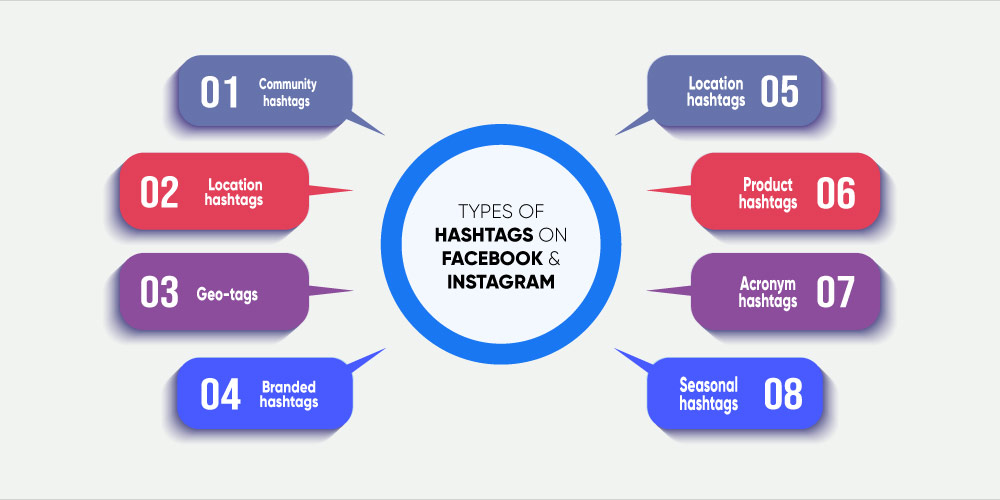 types of hashtags on Instagram