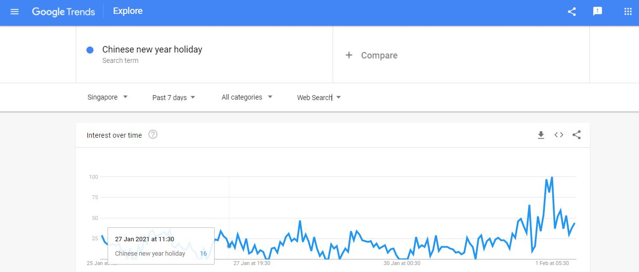 chinese new year google trends