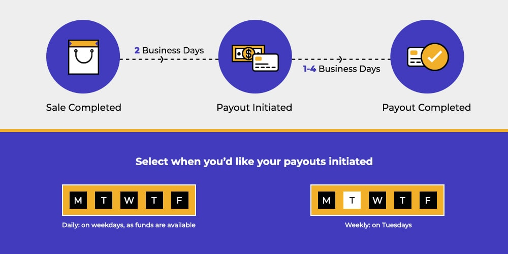 eBay managed payments1