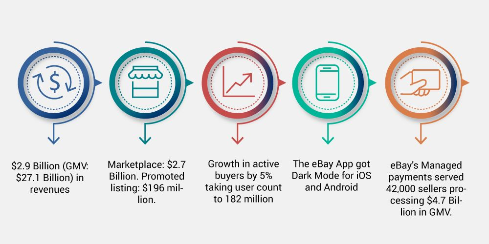 ebay earnings and annual growth Q2 2020