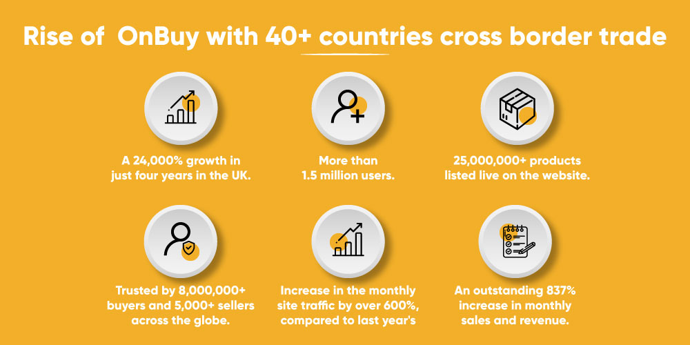 OnBuy Growth