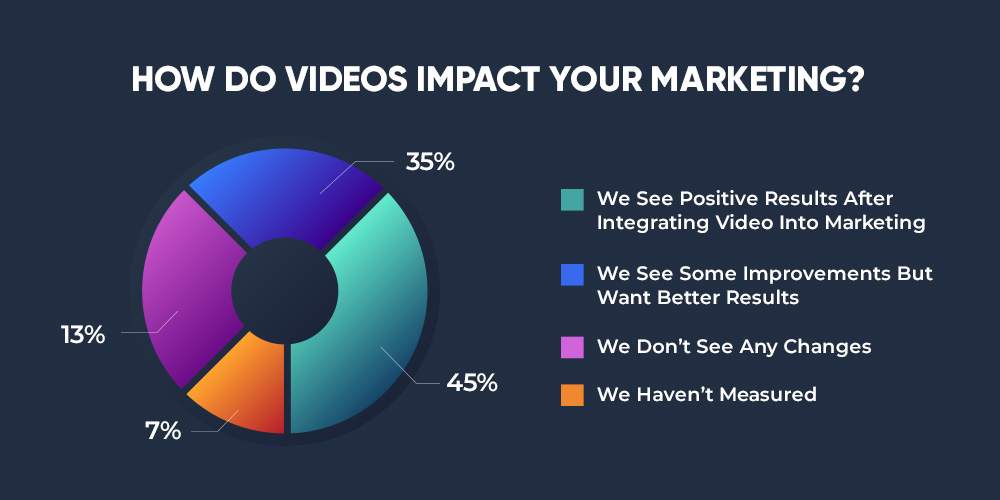How do video impact your marketing