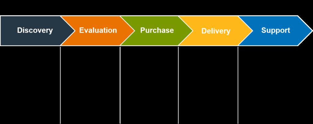 b2b buyer process