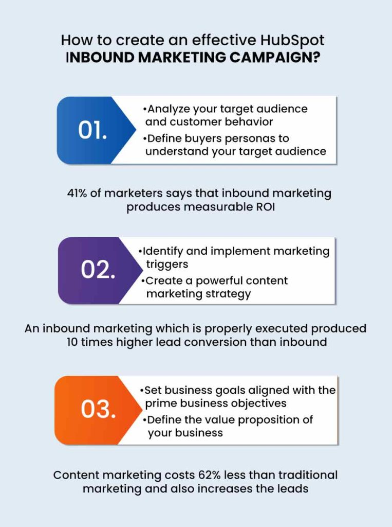 elements of marketing campaign