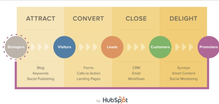 strategy management in HubSpot