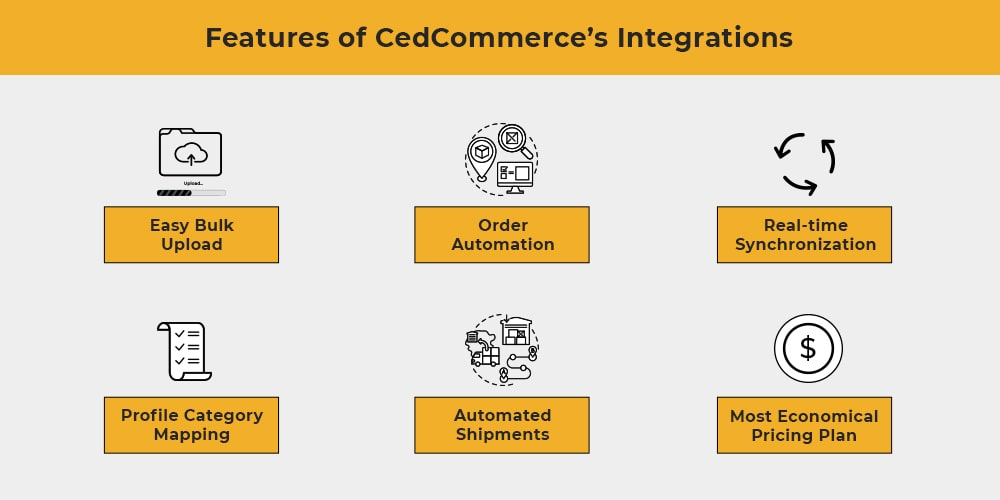 Features of CedCommerce integration