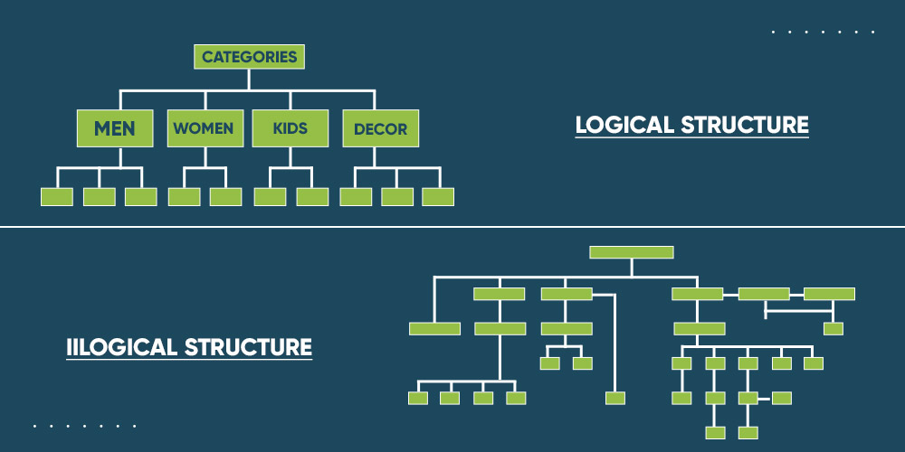 logical store structure - Shopify SEO checklist