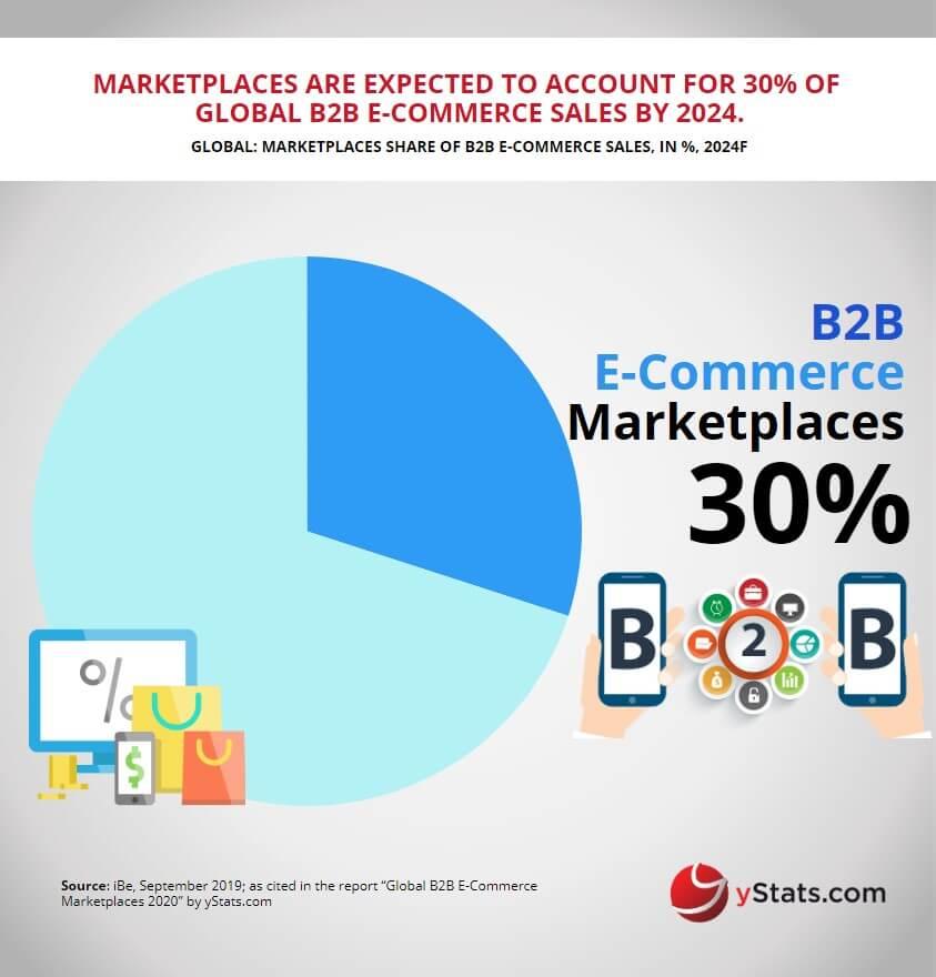 best ecommerce b2b marketplace