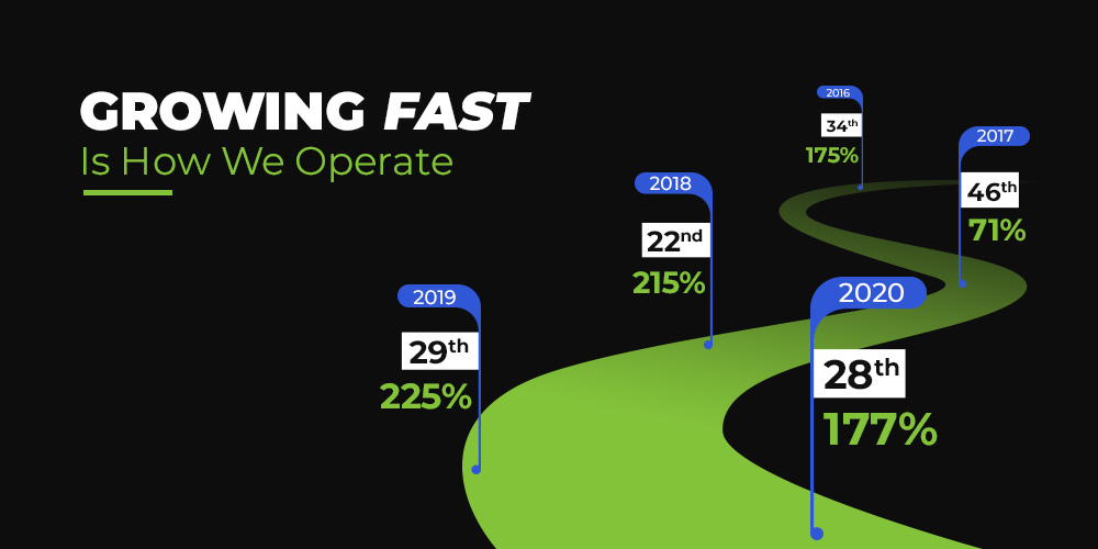 Deloitte Technology Fast 50 India 2020