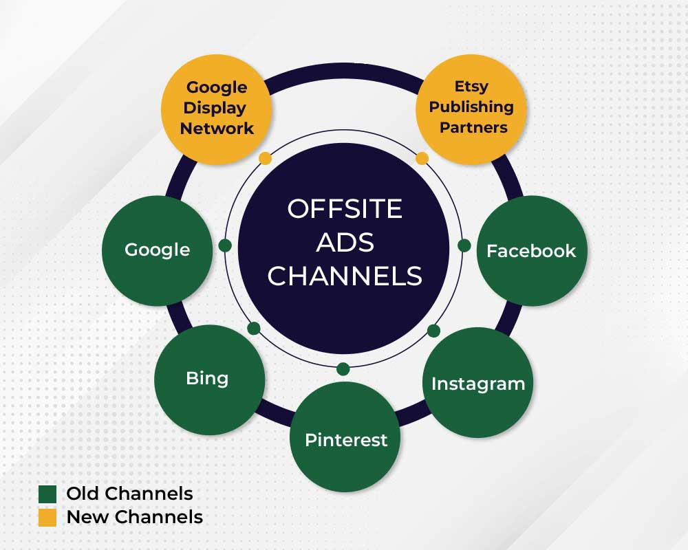 Offsite Ads and Channels