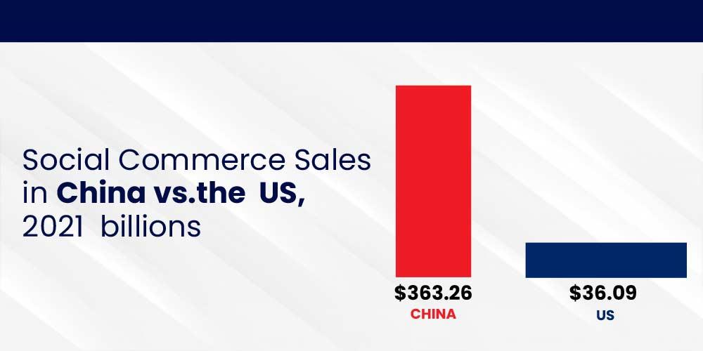China and US - selling through social mecia