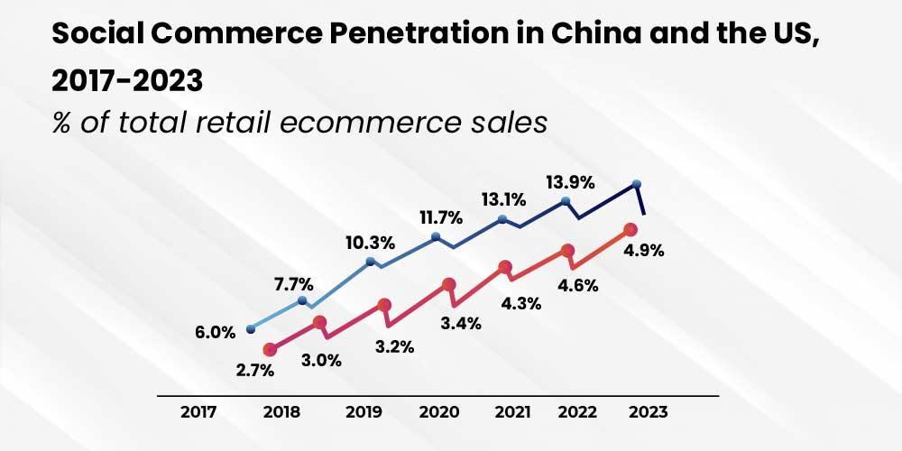 China and US - Selling through social media