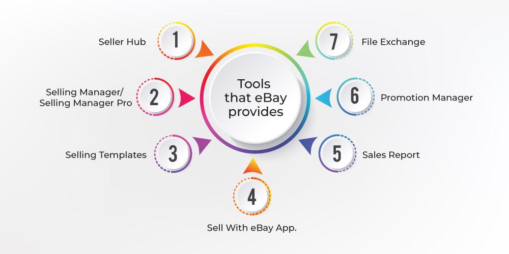 eBay seller tools