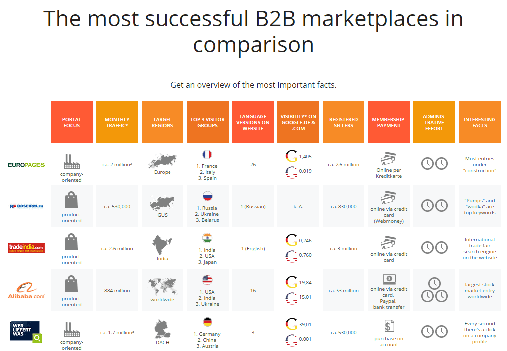 b2b marketplace comparison