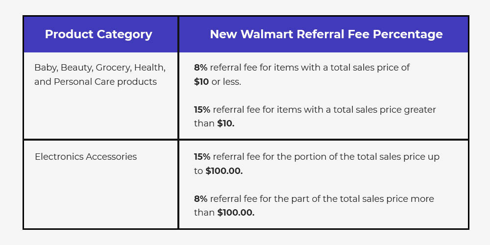 New Walmart Referral Fees for selected product categories