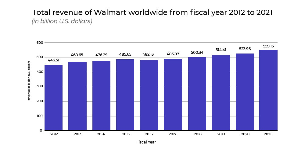 Walmart's Global revenue in 2020