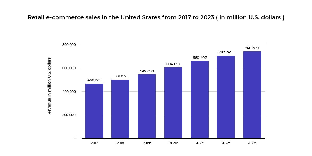 Retail eCommerce sales in United States from 2017 to 2023 (in million U.S. Dollars)