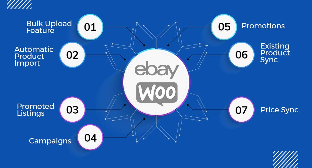 Updated Features of eBay Integration for WooCommerce