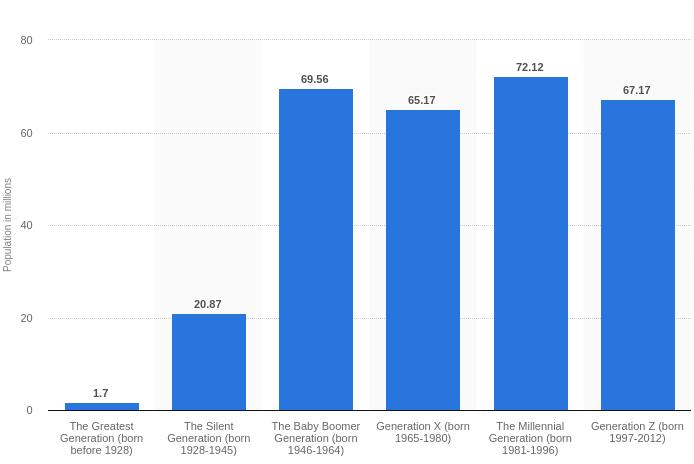 gen Xer statistics