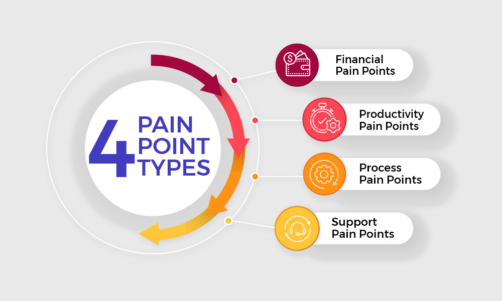 4-types-of-pain-points