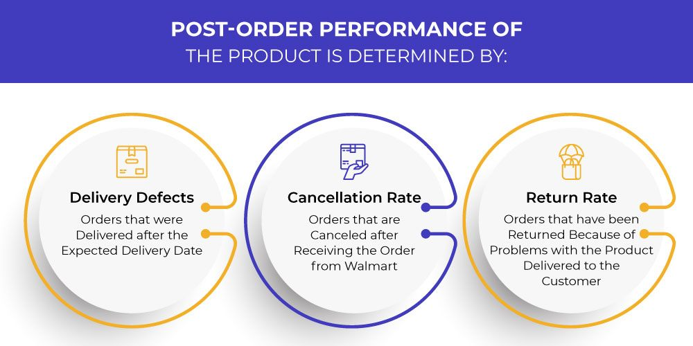 3 Determinants of Post Order Performance of a product
