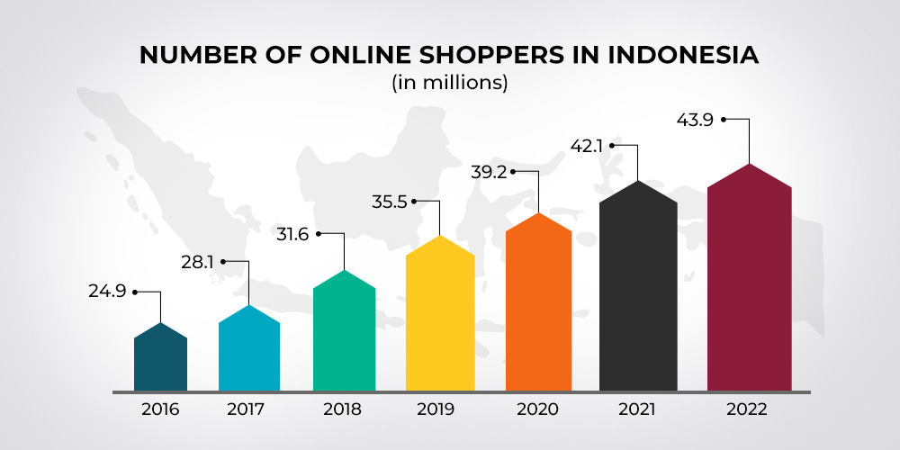 number of online shoppers in Indonesia