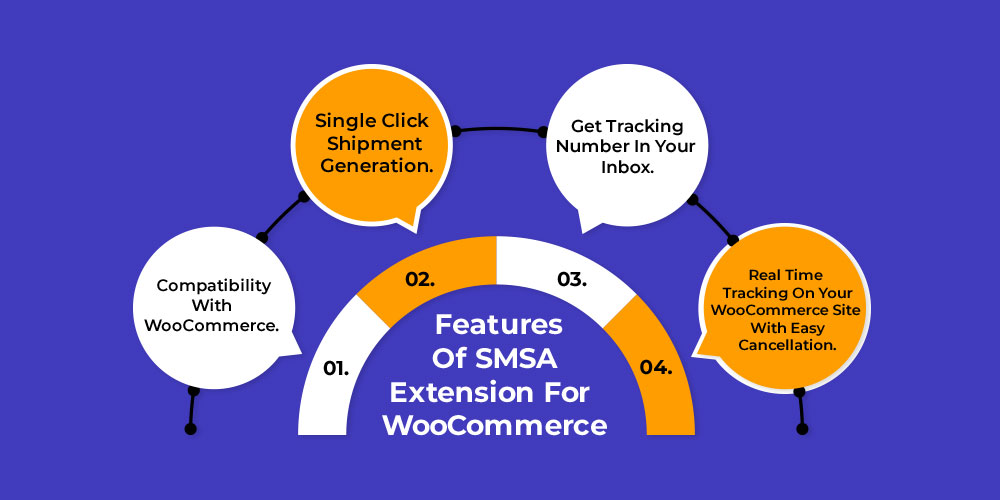 Features of SMSA Extension for WooCommerce.