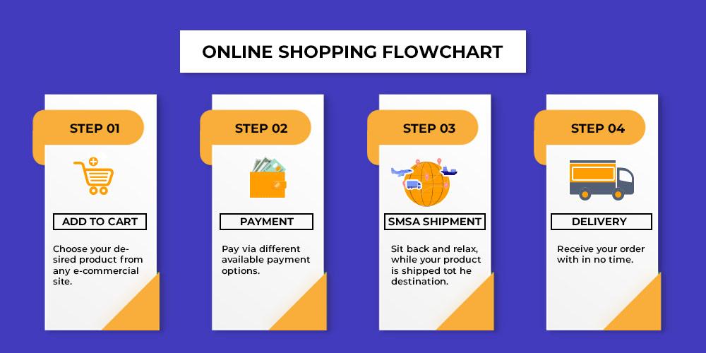 Online Shopping Flowchart.