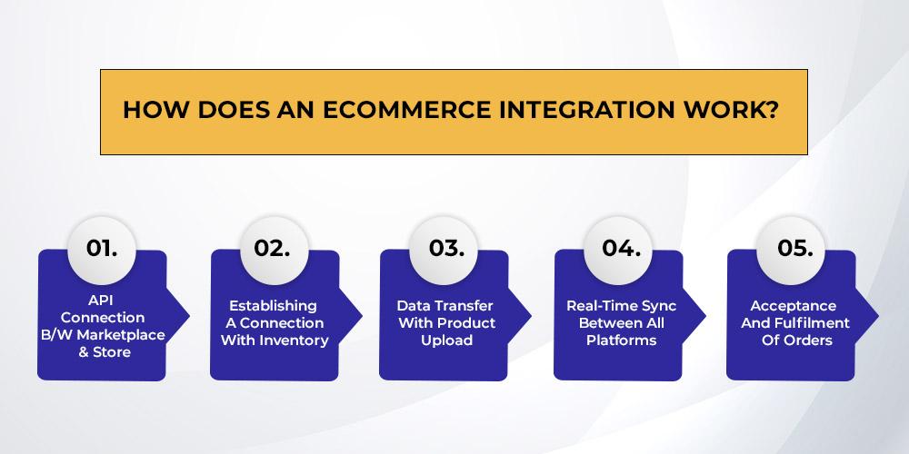 ecommerce integration working