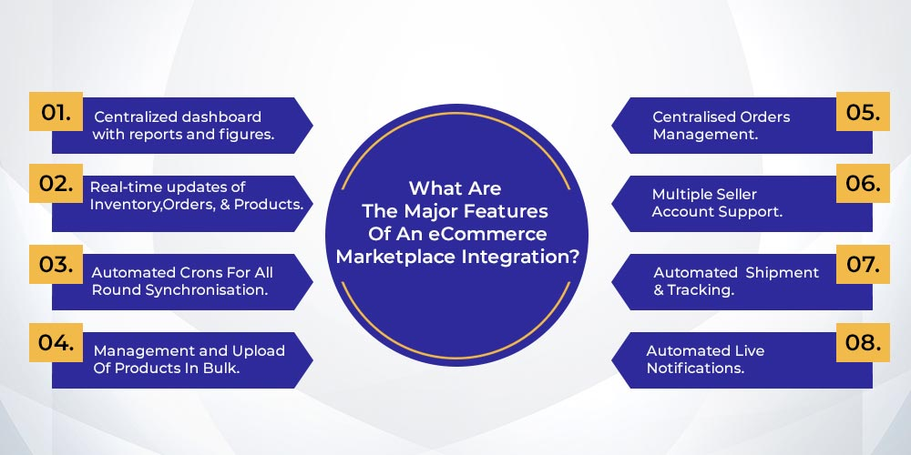 features of marketplace integration