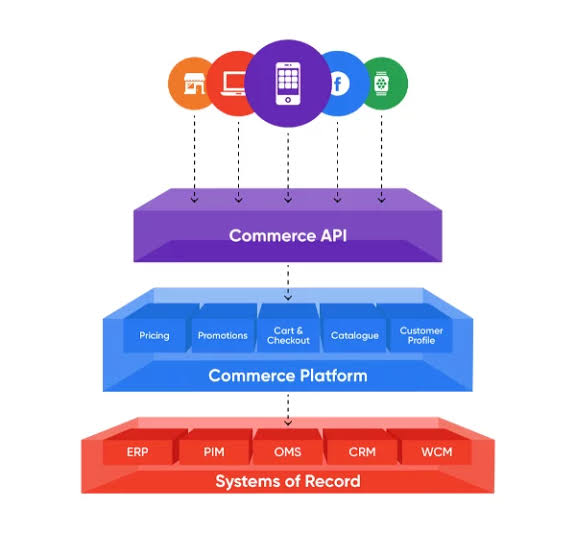 what is headless commerce