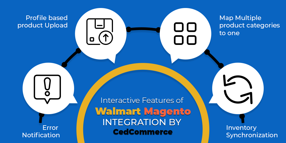 Walmart Magento integration by CedCommerce