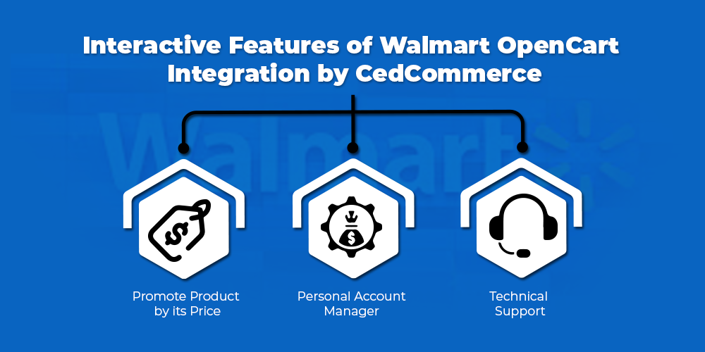 Walmart opencart integration solutions by CedCommerce