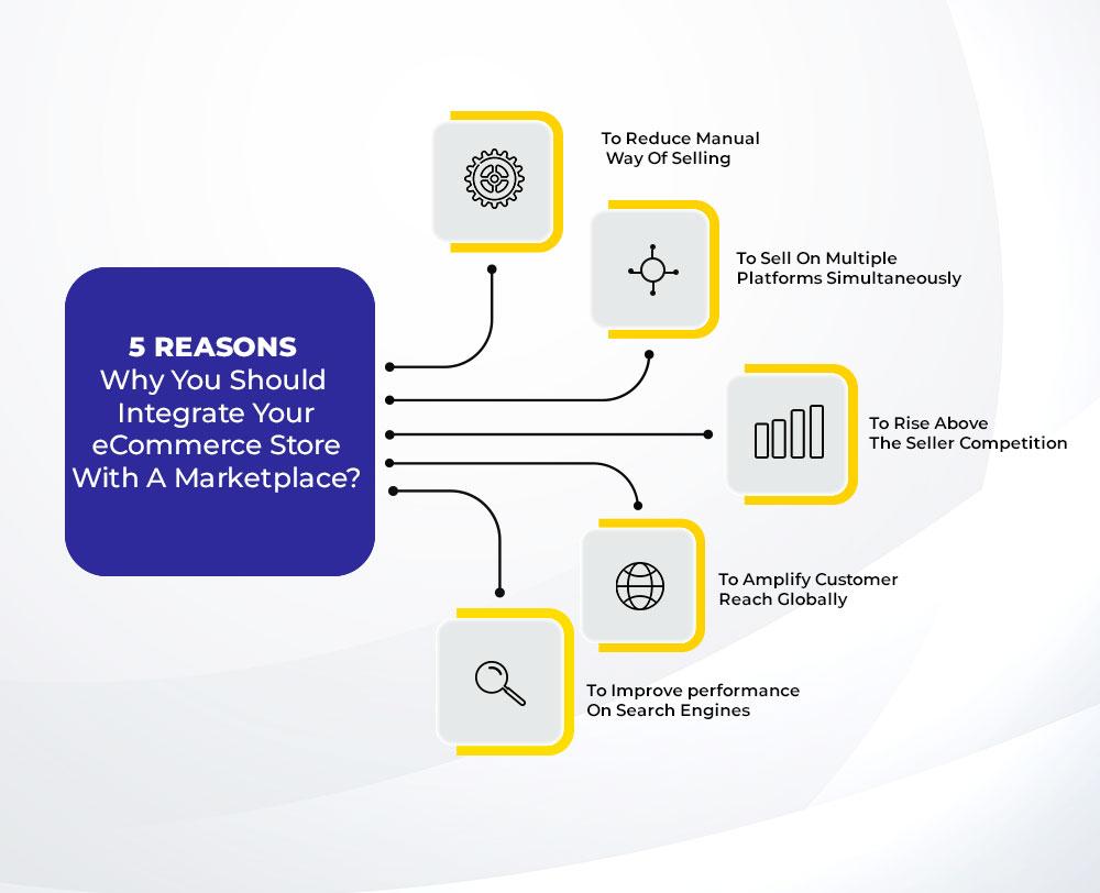 integate ecommerce with marketplace