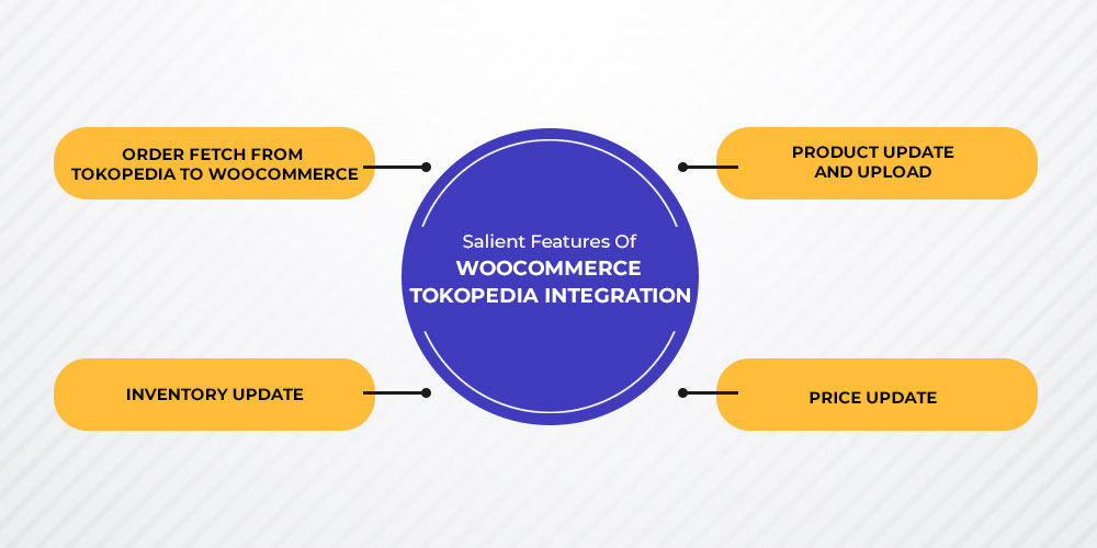 features of WooCommerce Tokopedia Integration