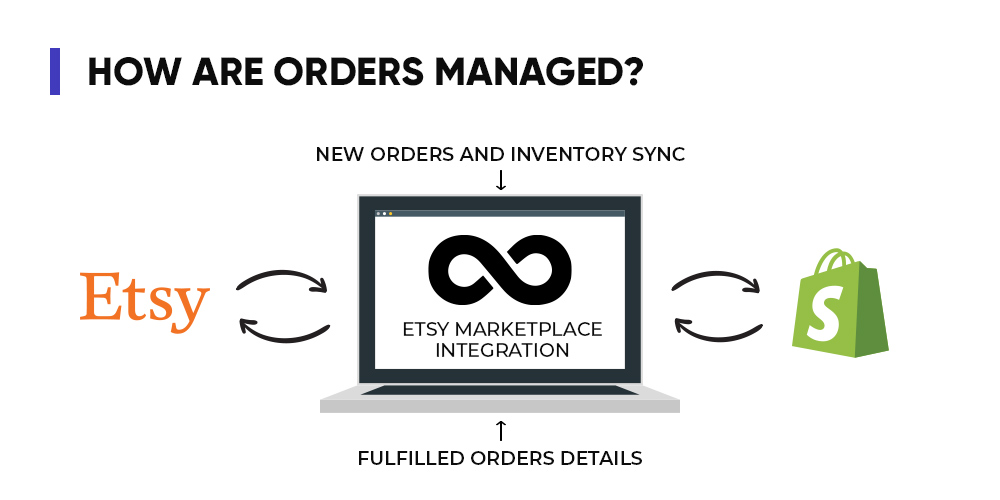 How to fulfill etsy orders on shopify