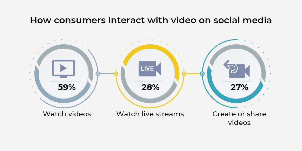 video-on-social-media-platforms