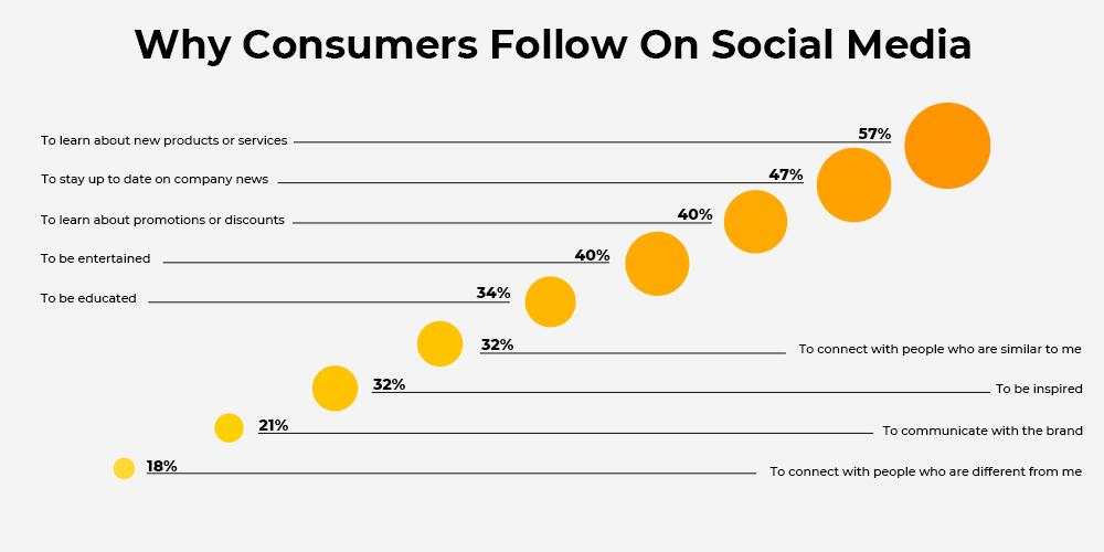 consumers-on-social-media