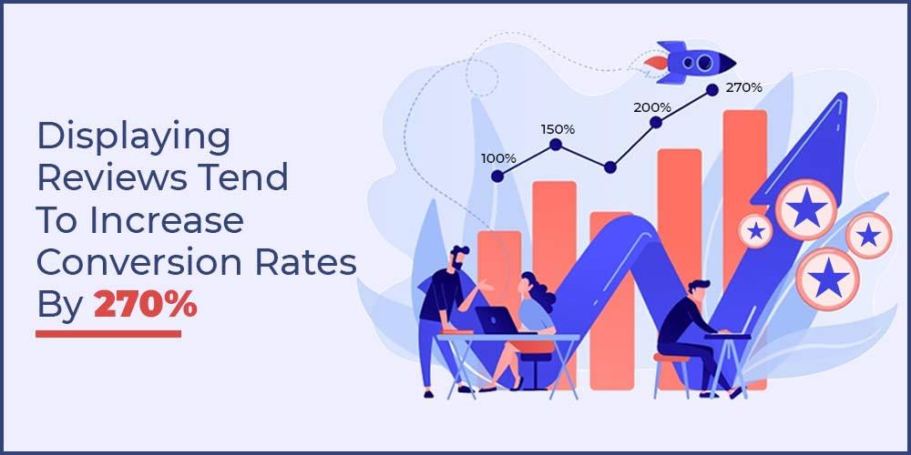 Displaying Reviews increases Conversion rate by 270%