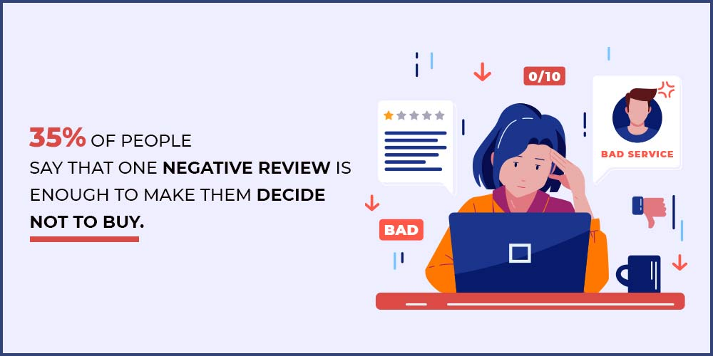 35% of people are affected by just one negative review