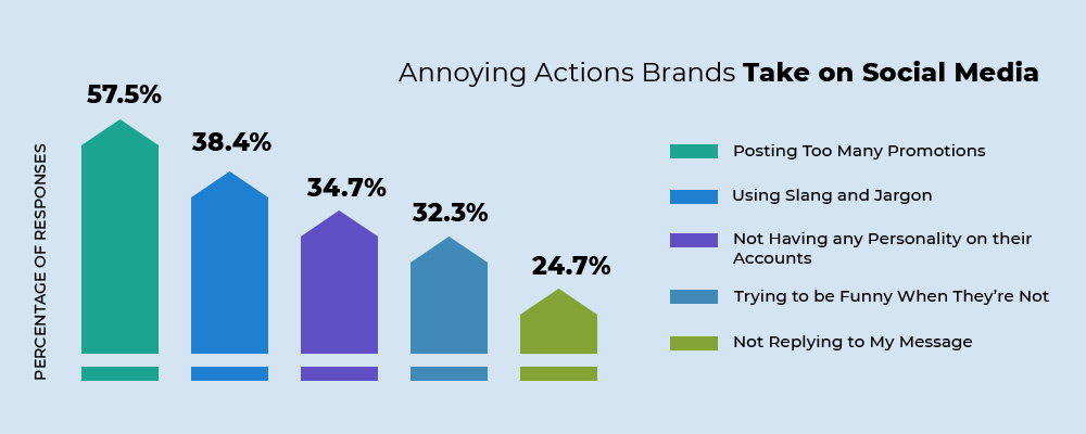 Annoying actions of brands