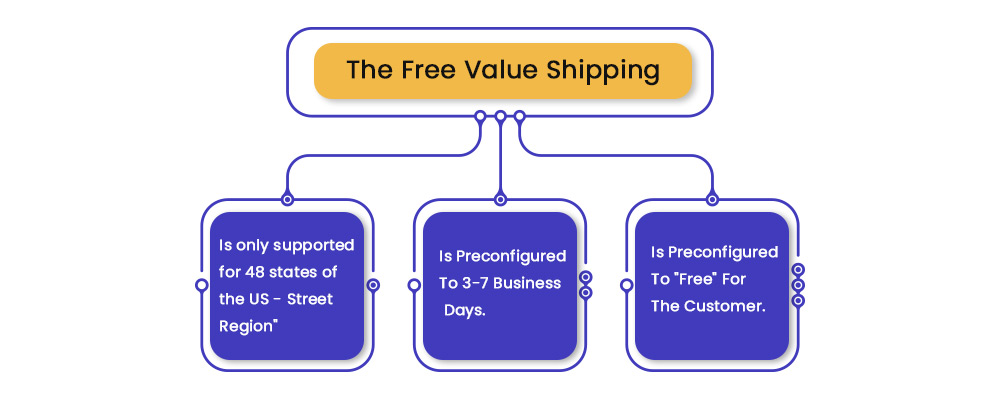 About Free value Shipping