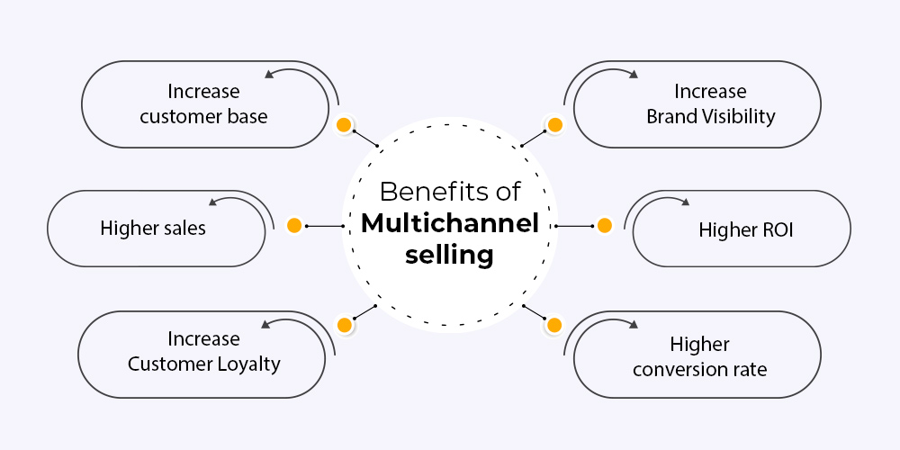 Benefits of Multichannel selling