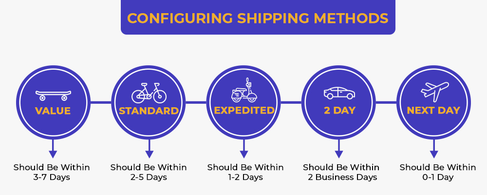 Configuring shipping methods