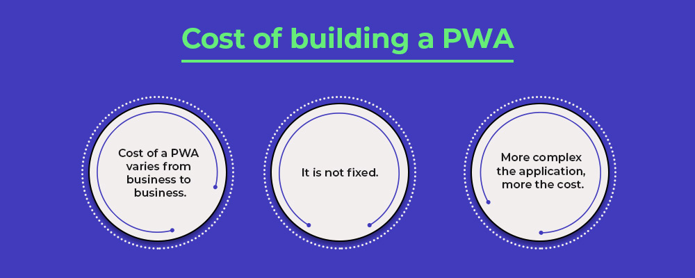 cost of building a pwa