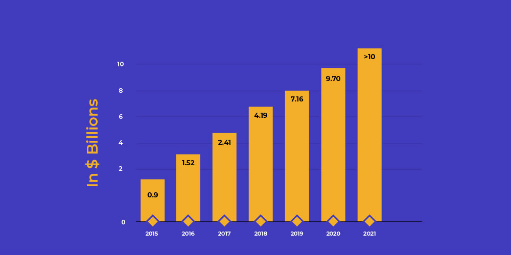 Amazon prime day sales growth over years