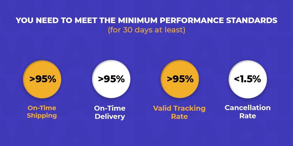 Minimum performance criteria for seller fulfilled service